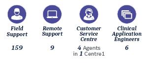 services benelux