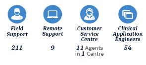 services northernEU
