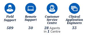 services uk