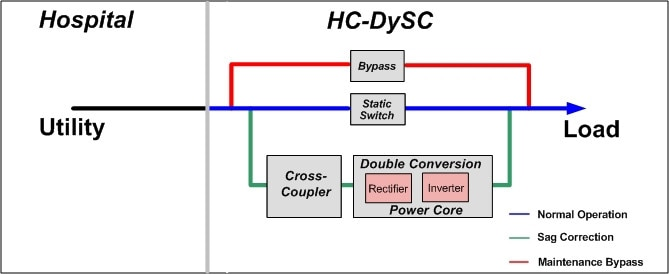 roduct-categories-accessories-powerquality-dysc-power-quality-dysc-theory-of-operation.jpg